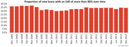 80pct-lvr-loans