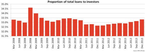 investor-loans