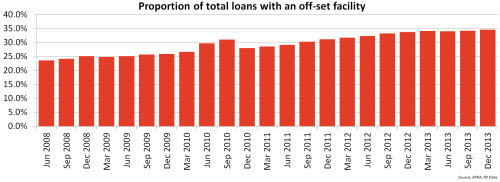 loans-with-offset