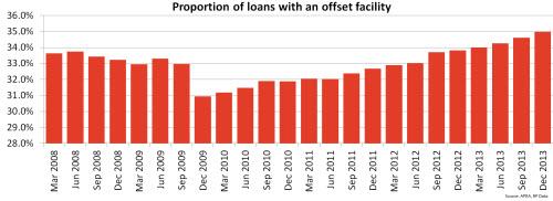 offset-loans